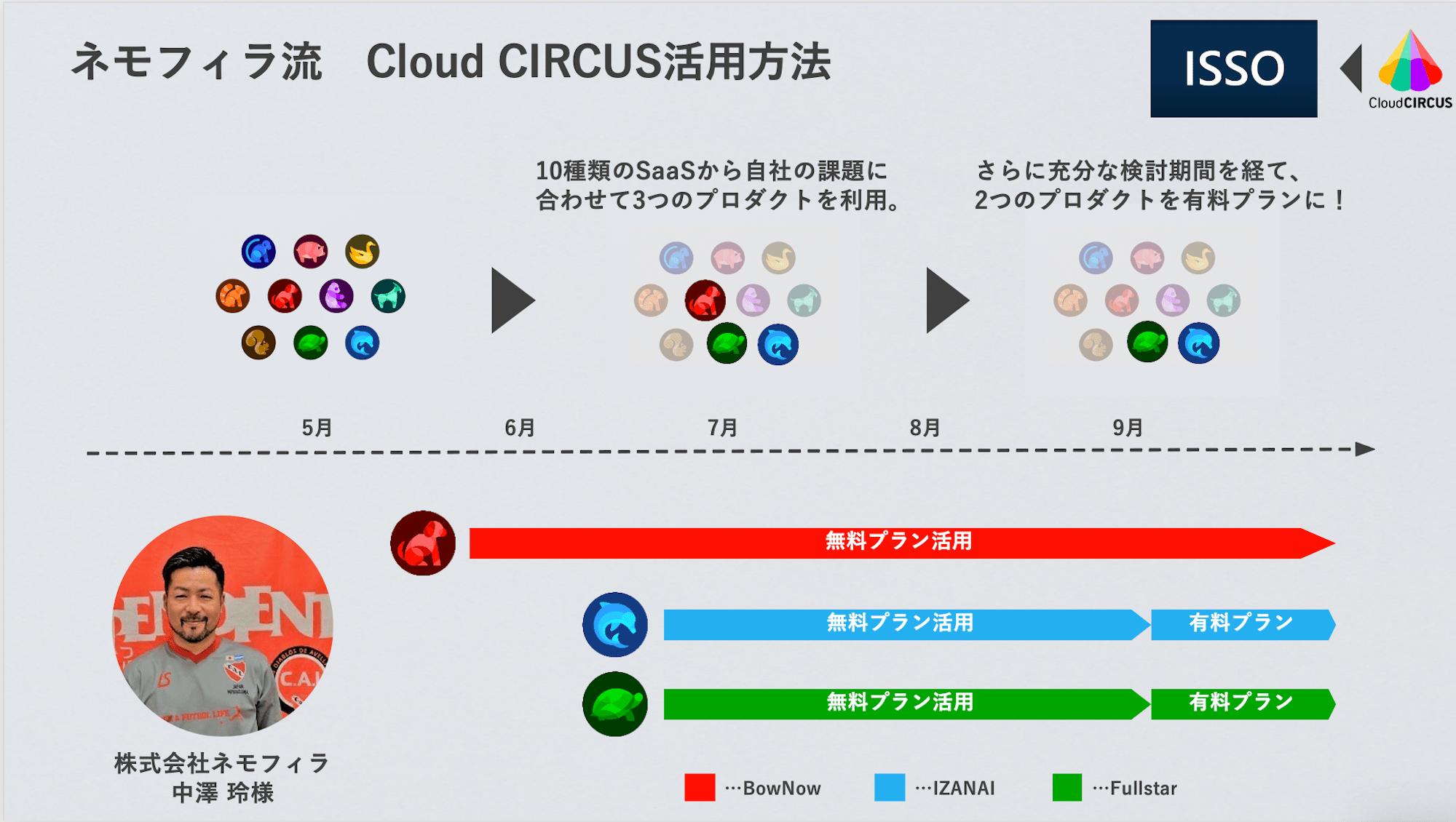 """UI検証SaaSツールISSO"" 複数のCloud CIRCUS製品を導入し実現させる、顧客体験価値の最大化|株式会社ネモフィラ様"
